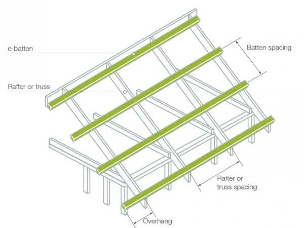 Roof Batten Instalation
