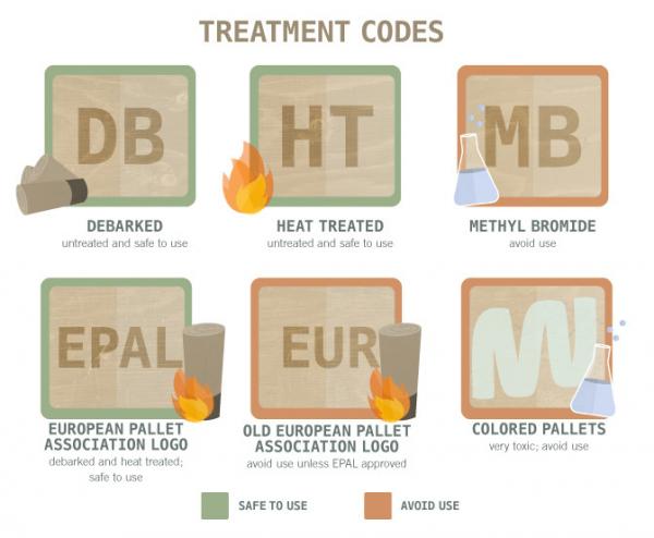Treatment Codes