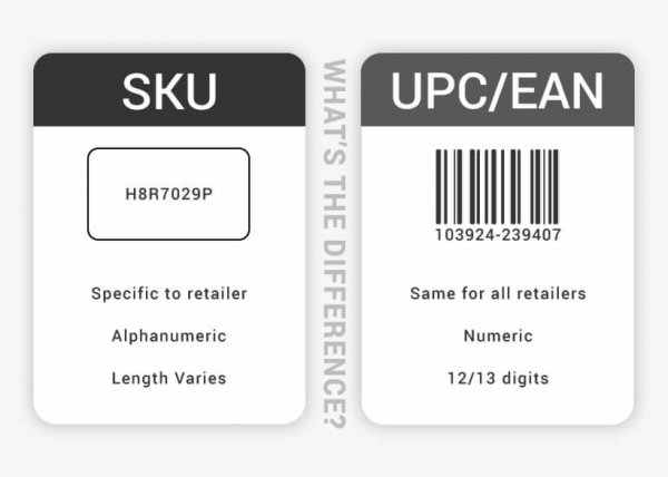 SKU Lable